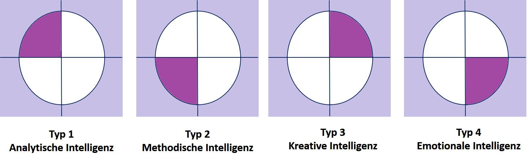 Die 4 Typen der Intelligenz