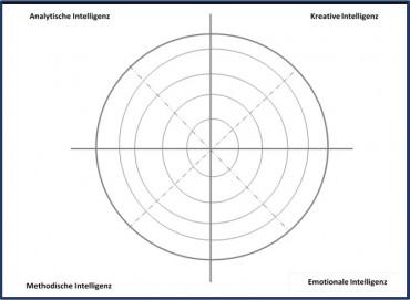 Grafische Darstellung der Denkstilanalyse mit dem Köhler-Kline-Indikator der kognitiven Präferenz